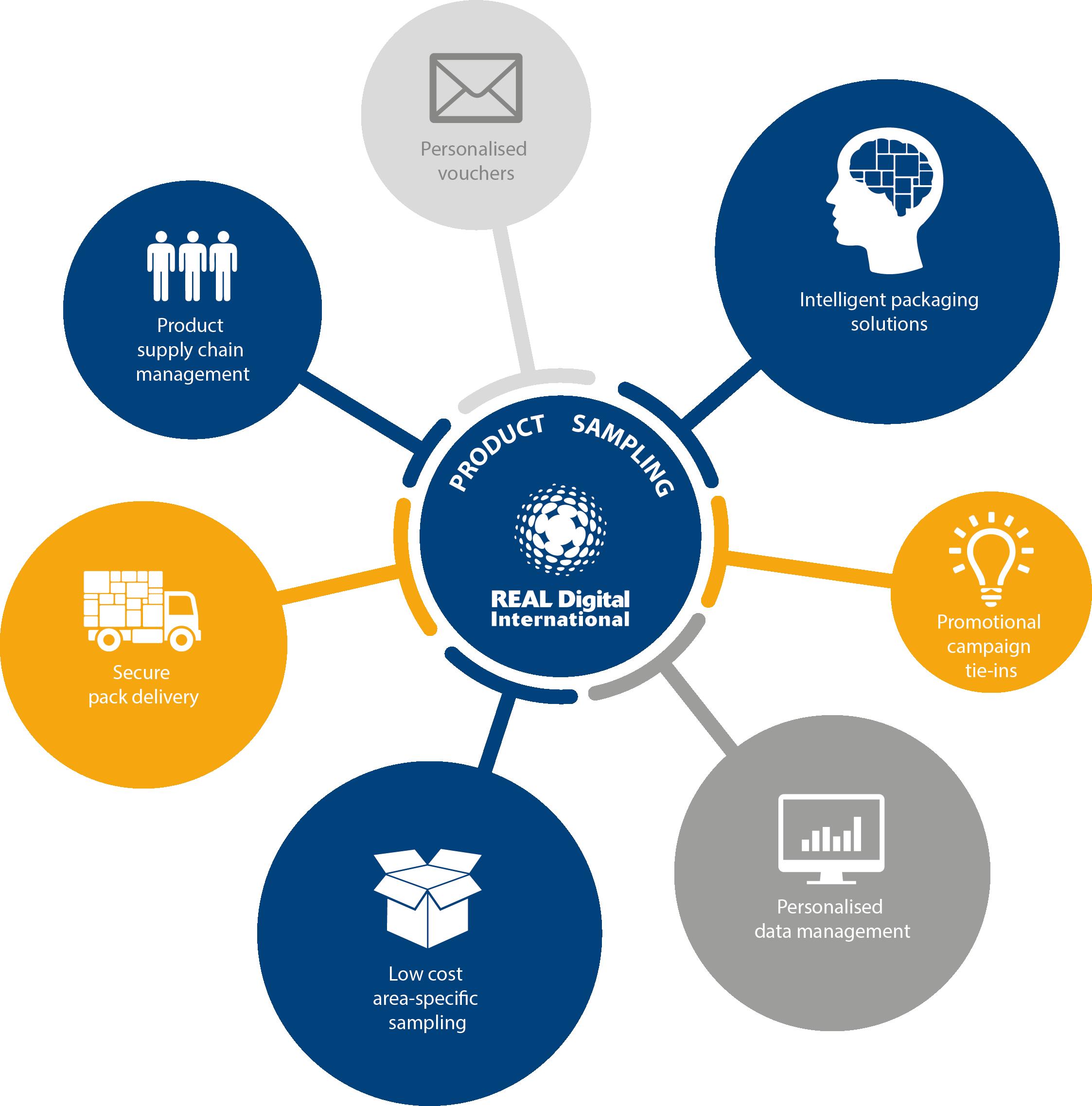 Solutions | REAL Digital International